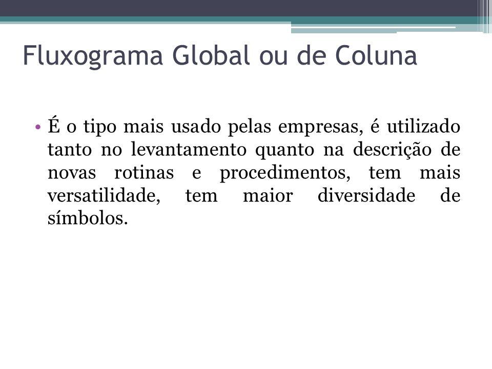 Fluxograma Global ou de Coluna