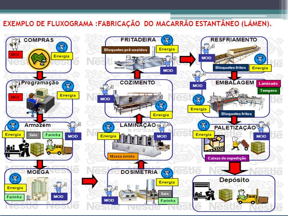 EXEMPLO DE FLUXOGRAMA :FABRICAÇÃO DO MACARRÃO ESTANTÂNEO (LÁMEN).