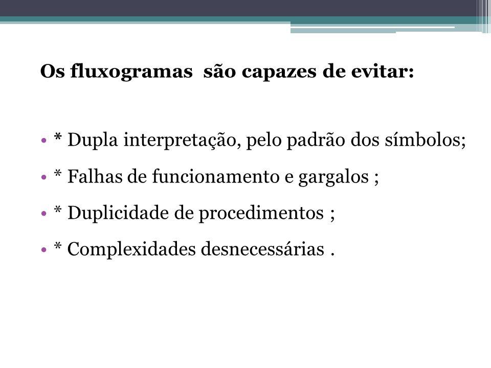 Os fluxogramas são capazes de evitar: