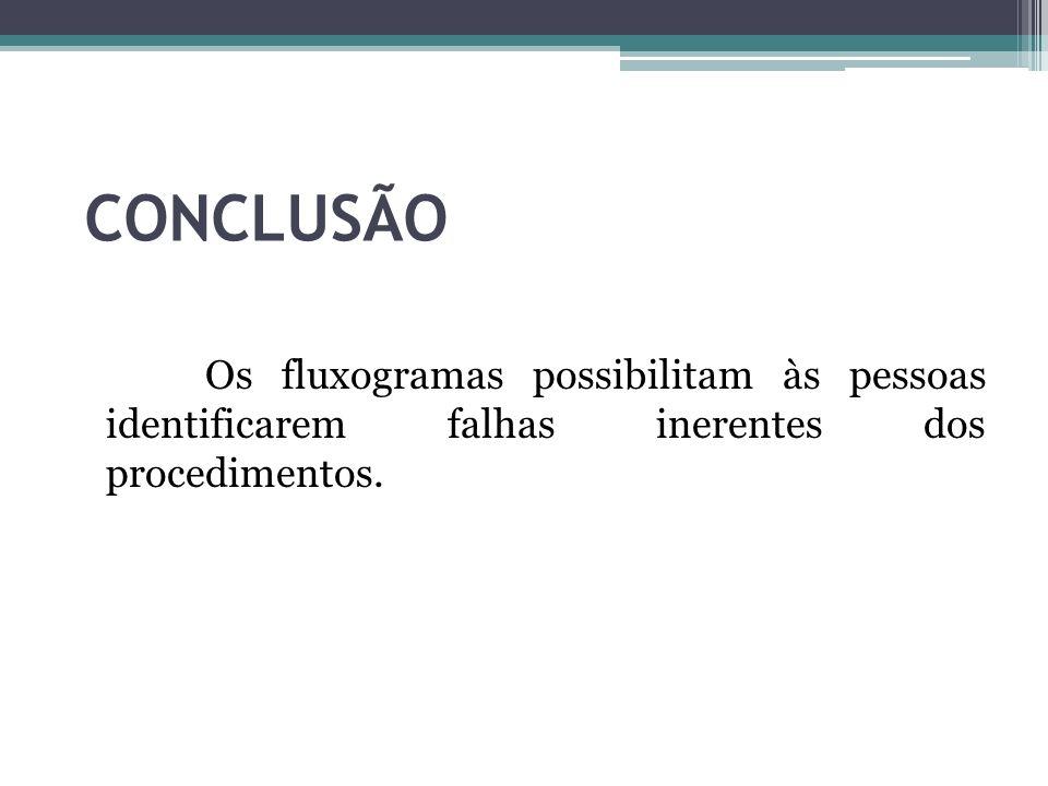 CONCLUSÃO Os fluxogramas possibilitam às pessoas identificarem falhas inerentes dos procedimentos.