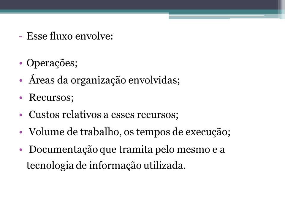 Esse fluxo envolve: Operações; Áreas da organização envolvidas; Recursos; Custos relativos a esses recursos;