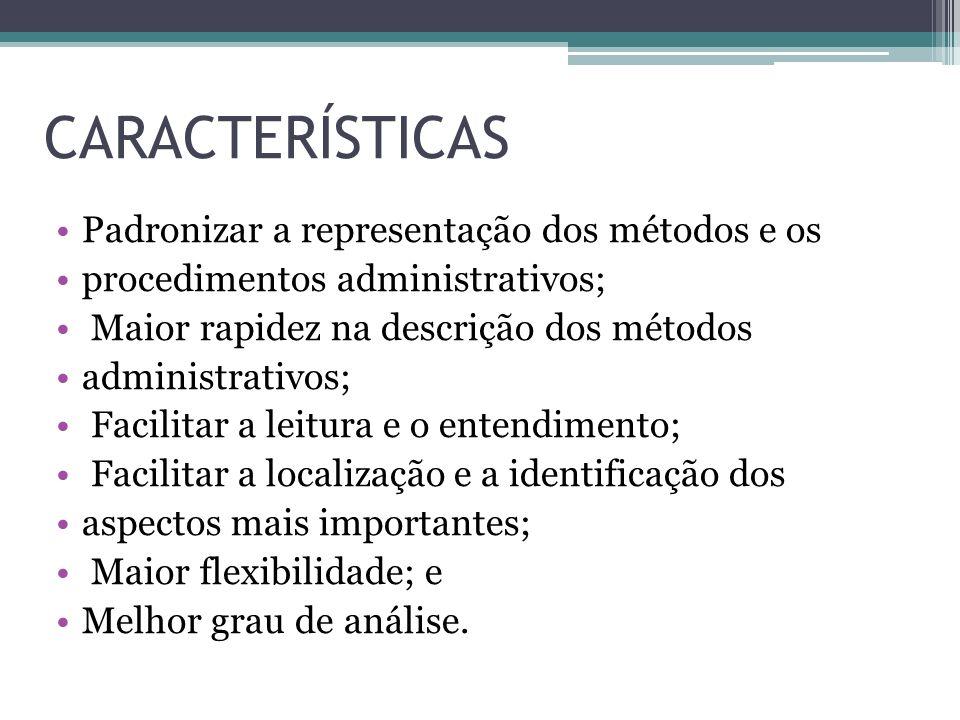 CARACTERÍSTICAS Padronizar a representação dos métodos e os