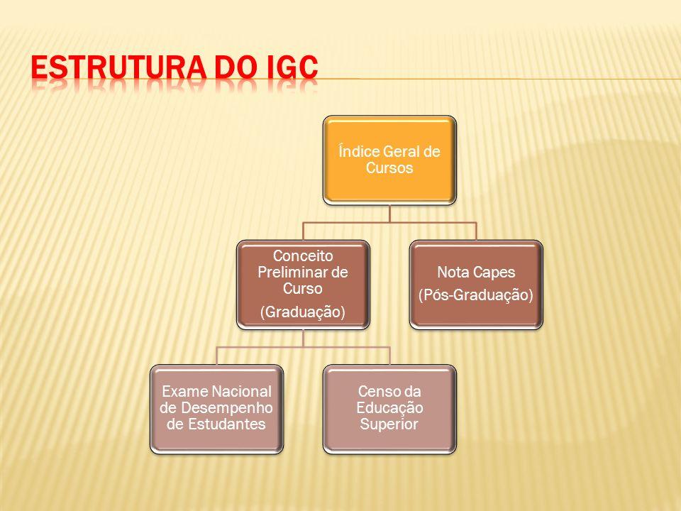 Estrutura do IGC Índice Geral de Cursos Conceito Preliminar de Curso
