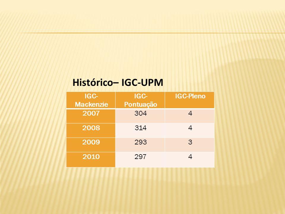 IGC-Mackenzie IGC-Pontuação IGC-Pleno 2007 2008 2009 2010