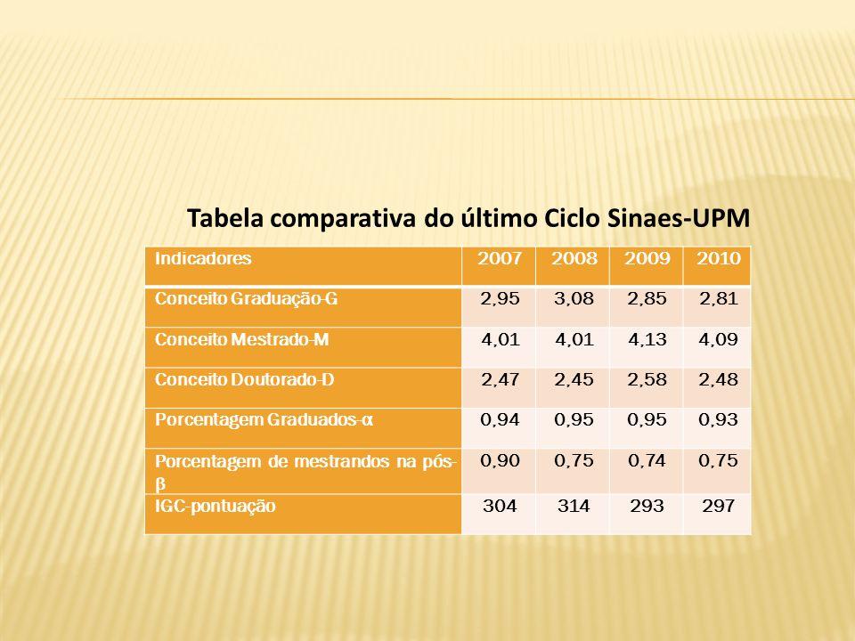 Tabela comparativa do último Ciclo Sinaes-UPM