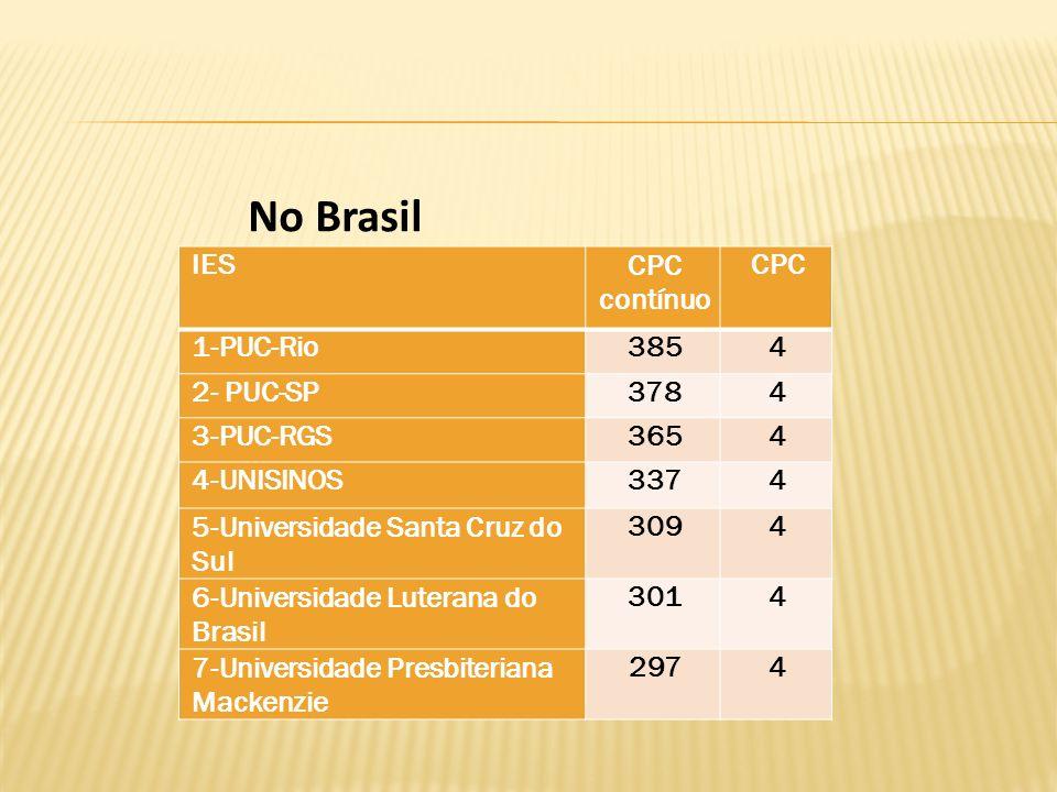 No Brasil IES CPC contínuo CPC 1-PUC-Rio 385 4 2- PUC-SP 378 3-PUC-RGS