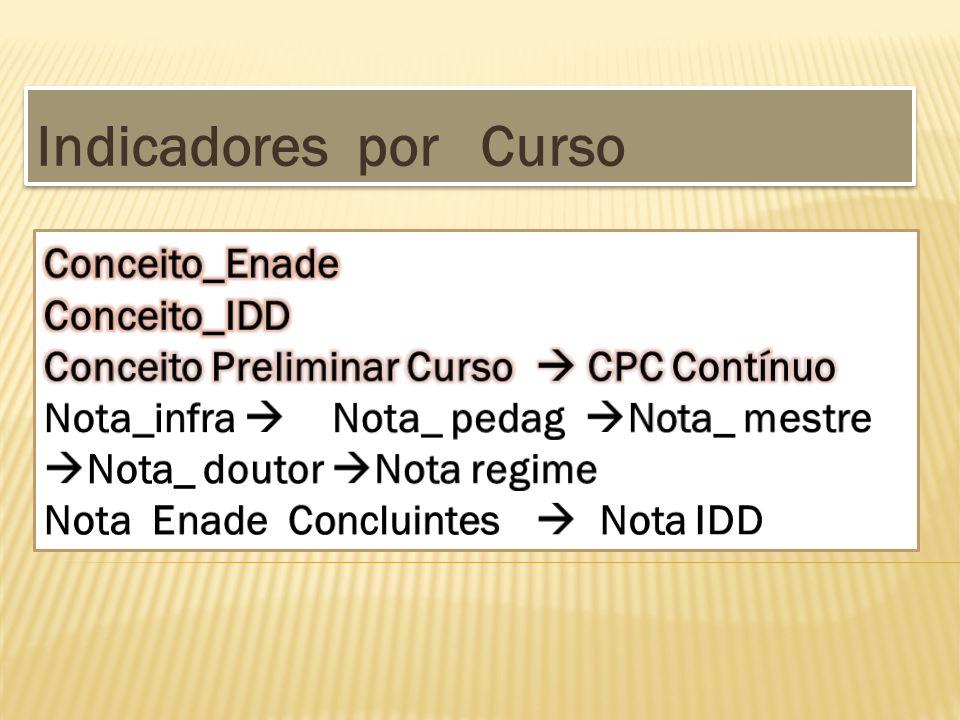 Indicadores por Curso Conceito_Enade Conceito_IDD