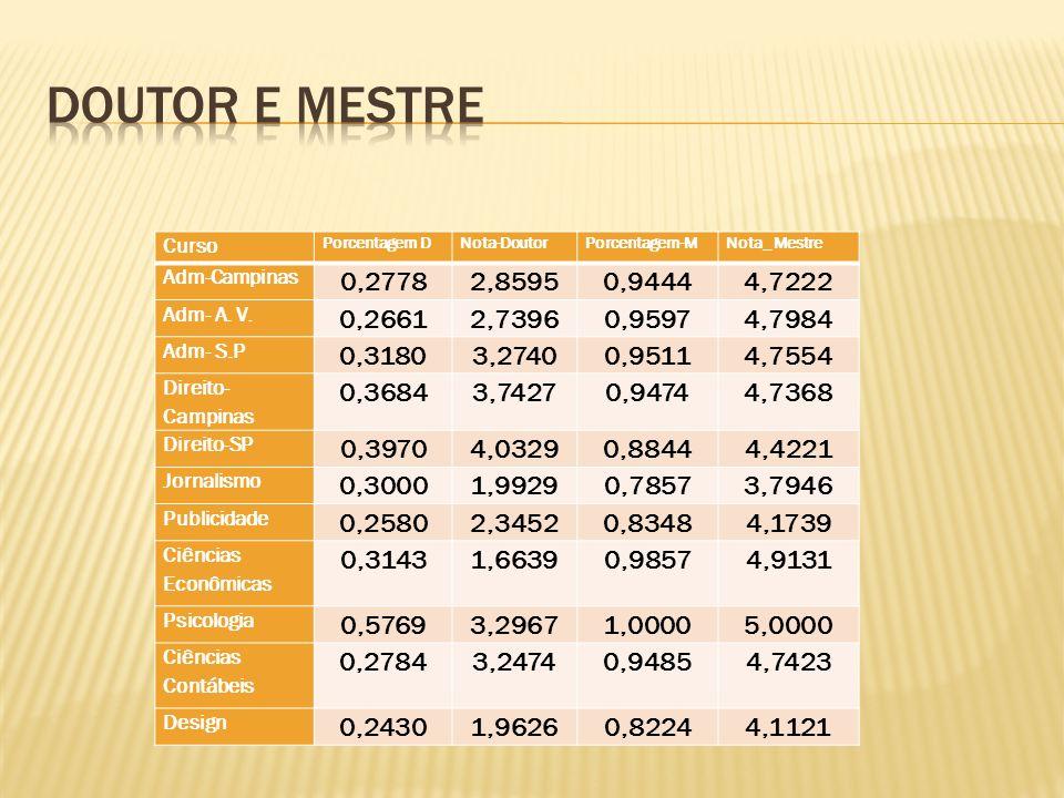 Doutor e mestre Curso. Porcentagem D. Nota-Doutor. Porcentagem-M. Nota_ Mestre. Adm-Campinas. 0,2778.