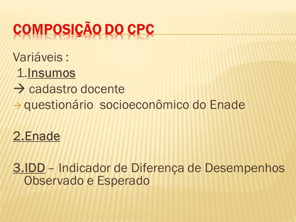 Composição do CPC Variáveis : 1.Insumos  cadastro docente