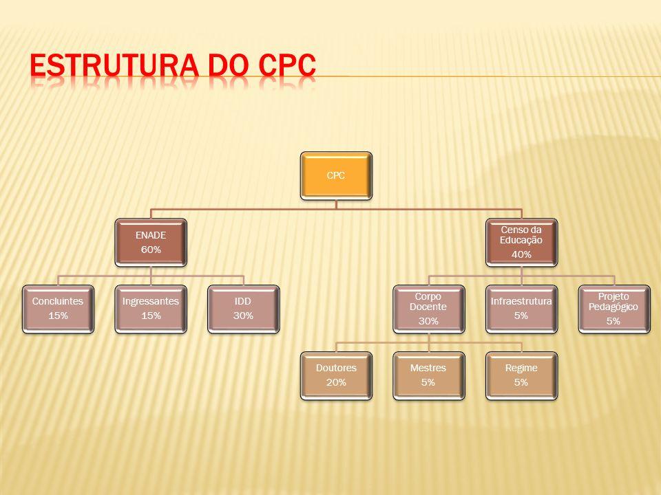 Estrutura do CPC CPC ENADE 60% Concluintes 15% Ingressantes IDD 30%