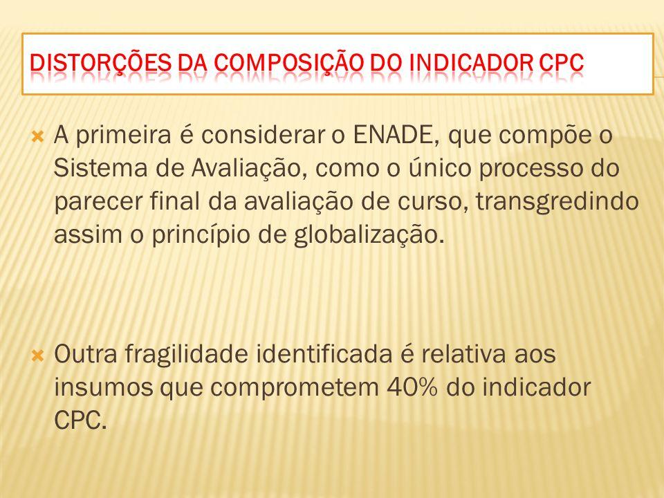 Distorções da composição do indicador CPC