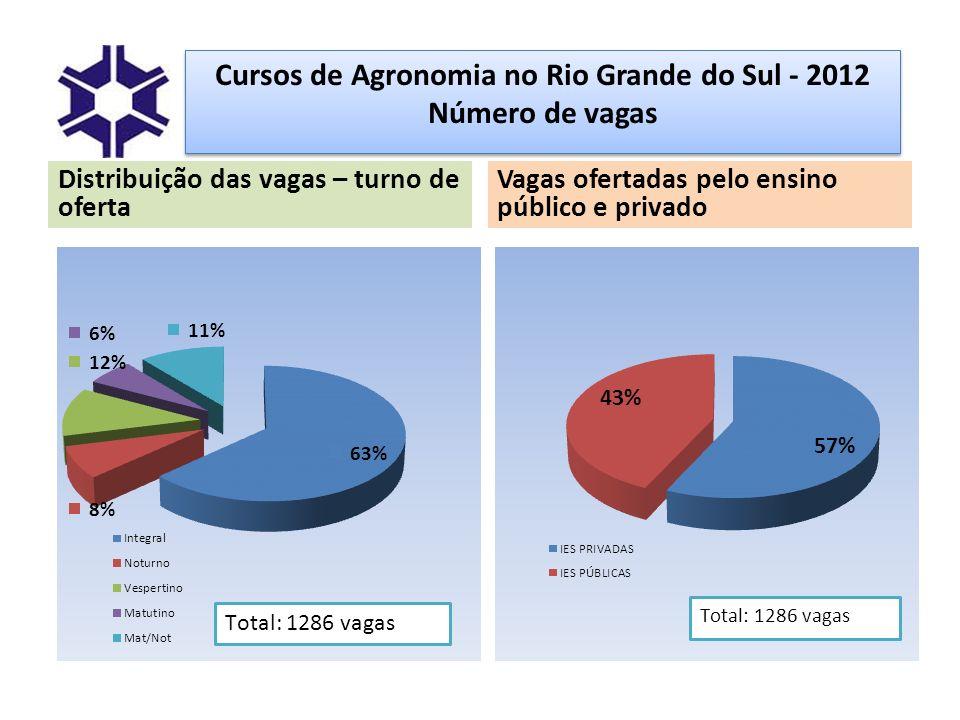 Cursos de Agronomia no Rio Grande do Sul - 2012 Número de vagas