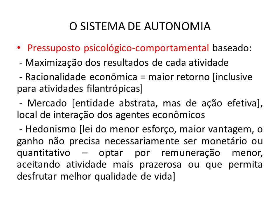O SISTEMA DE AUTONOMIA Pressuposto psicológico-comportamental baseado: