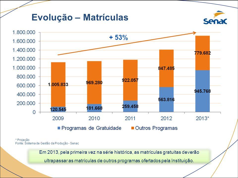 Evolução – Matrículas + 53%