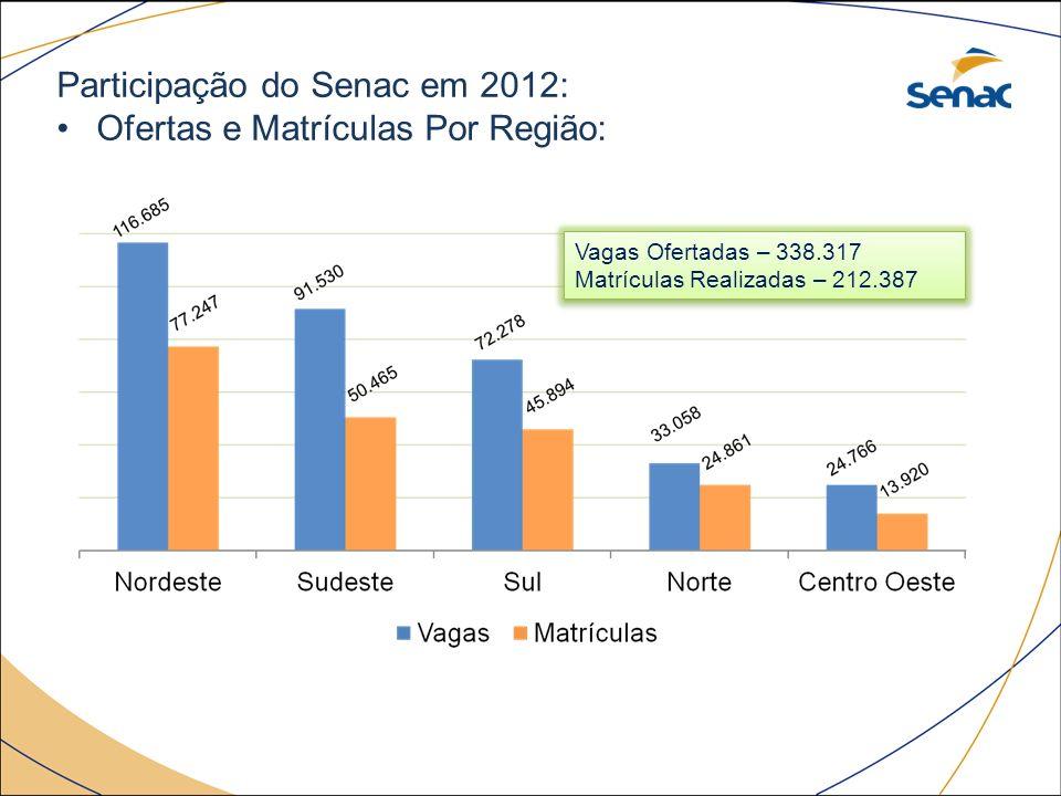 Participação do Senac em 2012: Ofertas e Matrículas Por Região: