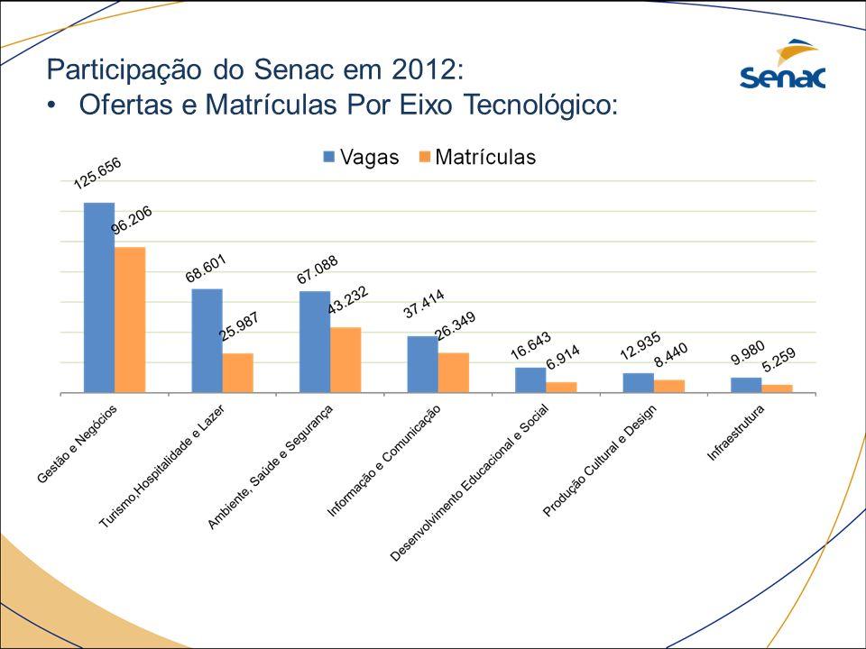 Participação do Senac em 2012: