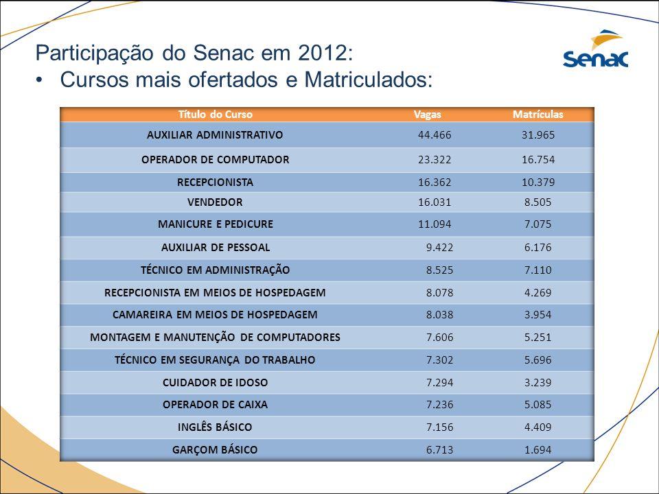Participação do Senac em 2012: Cursos mais ofertados e Matriculados: