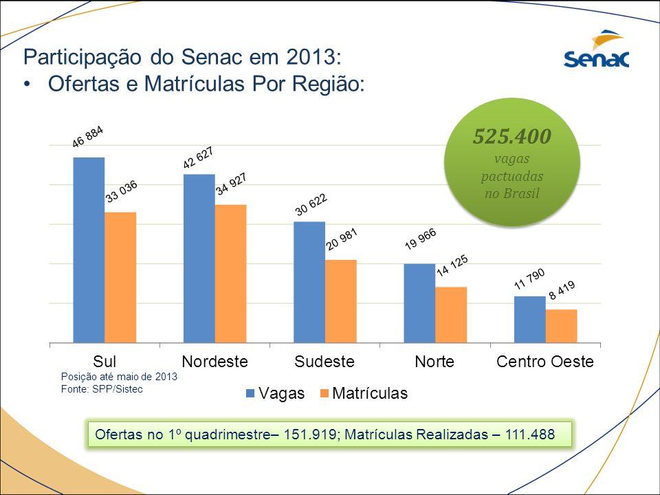 525.400 vagas pactuadas no Brasil