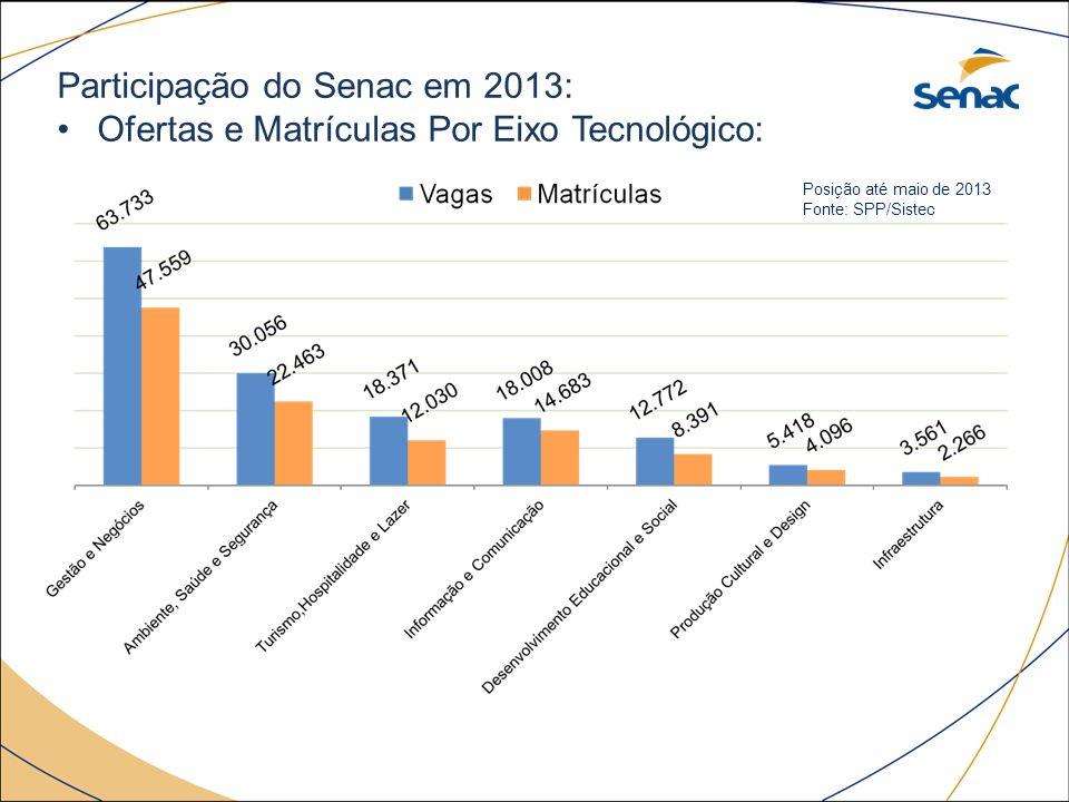 Participação do Senac em 2013: