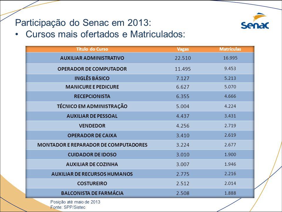 Participação do Senac em 2013: Cursos mais ofertados e Matriculados: