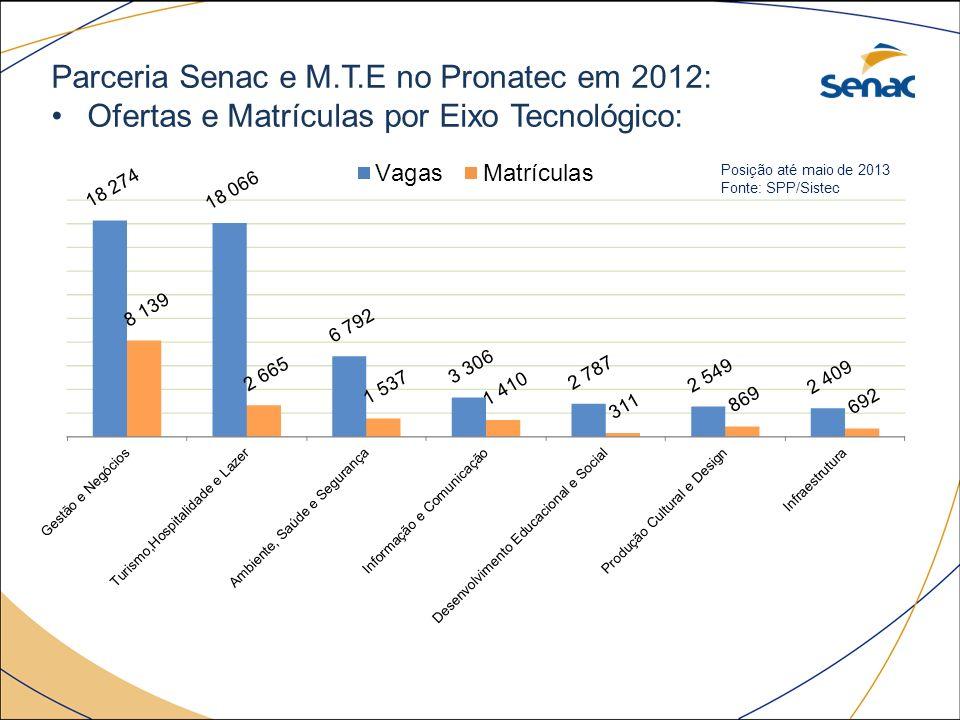 Parceria Senac e M.T.E no Pronatec em 2012: