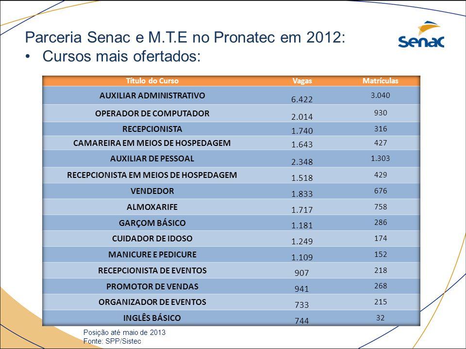 Parceria Senac e M.T.E no Pronatec em 2012: Cursos mais ofertados: