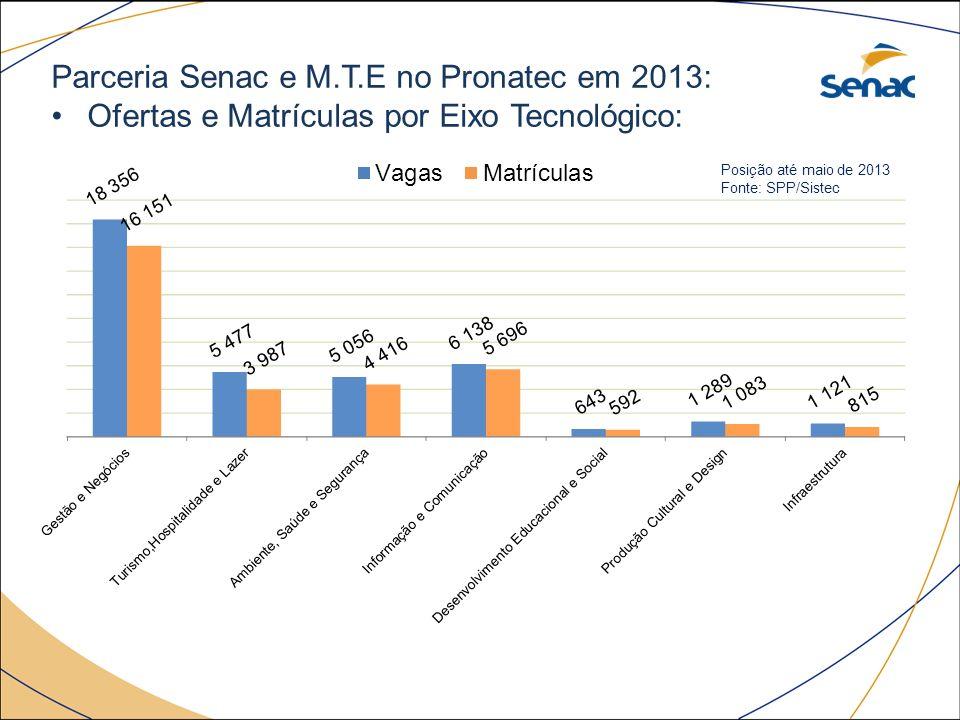 Parceria Senac e M.T.E no Pronatec em 2013: