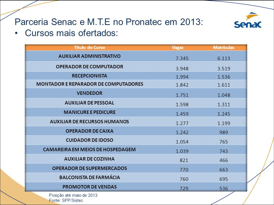 Parceria Senac e M.T.E no Pronatec em 2013: Cursos mais ofertados: