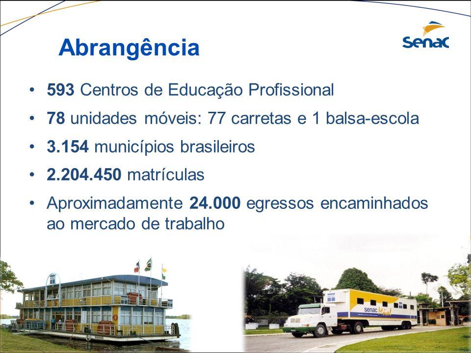 Abrangência 593 Centros de Educação Profissional
