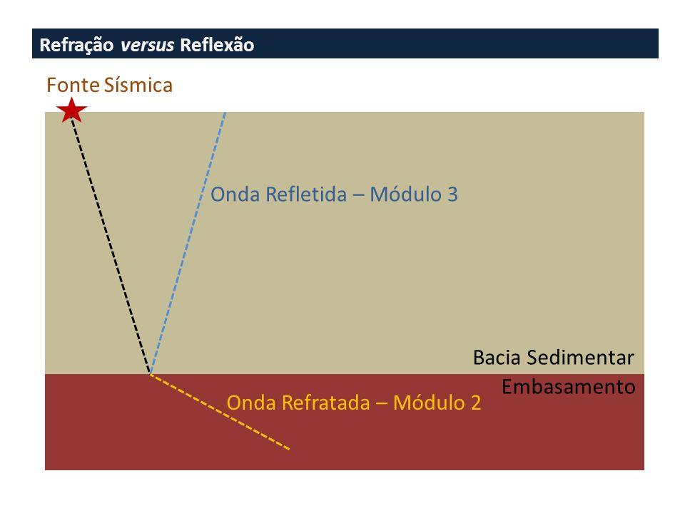 Onda Refletida – Módulo 3