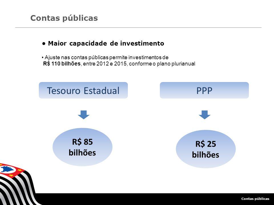 Tesouro Estadual PPP • Maior capacidade de investimento R$ 85 bilhões