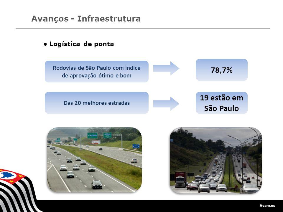 Rodovias de São Paulo com índice de aprovação ótimo e bom