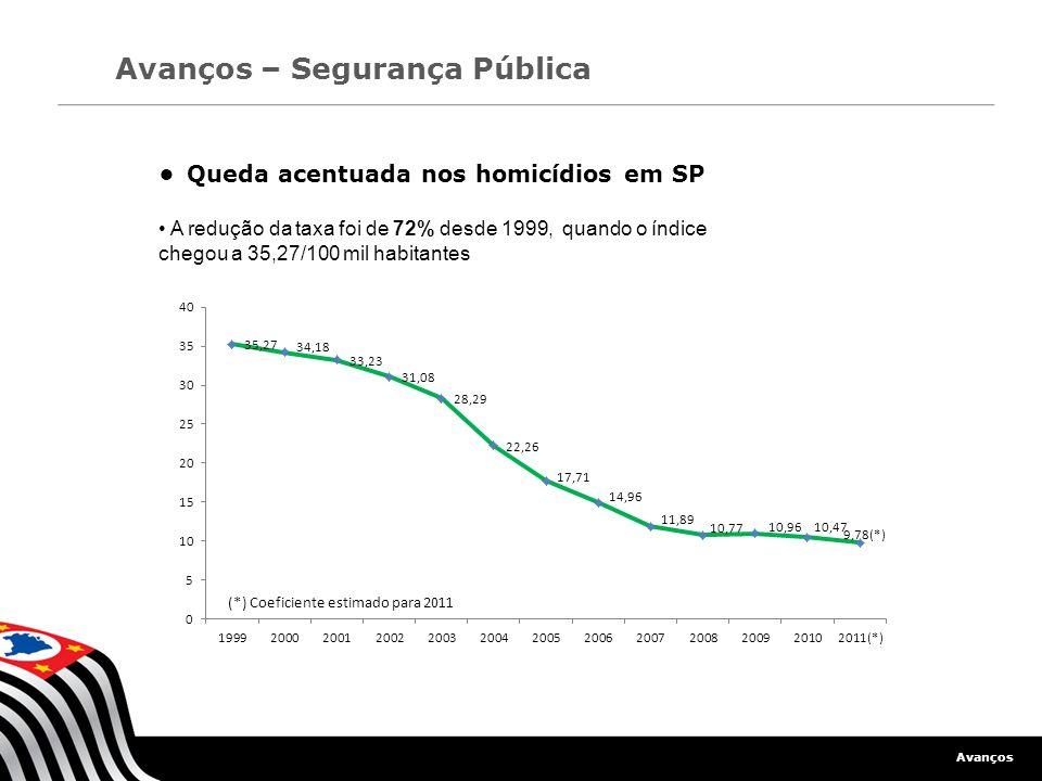 • Queda acentuada nos homicídios em SP