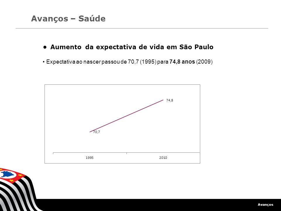 • Aumento da expectativa de vida em São Paulo