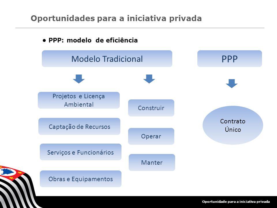 PPP • PPP: modelo de eficiência Modelo Tradicional
