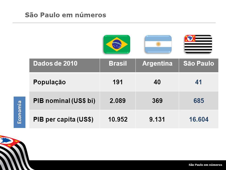 Brasil Argentina São Paulo 191 40 41 2.089 369 685 10.952 9.131 16.604