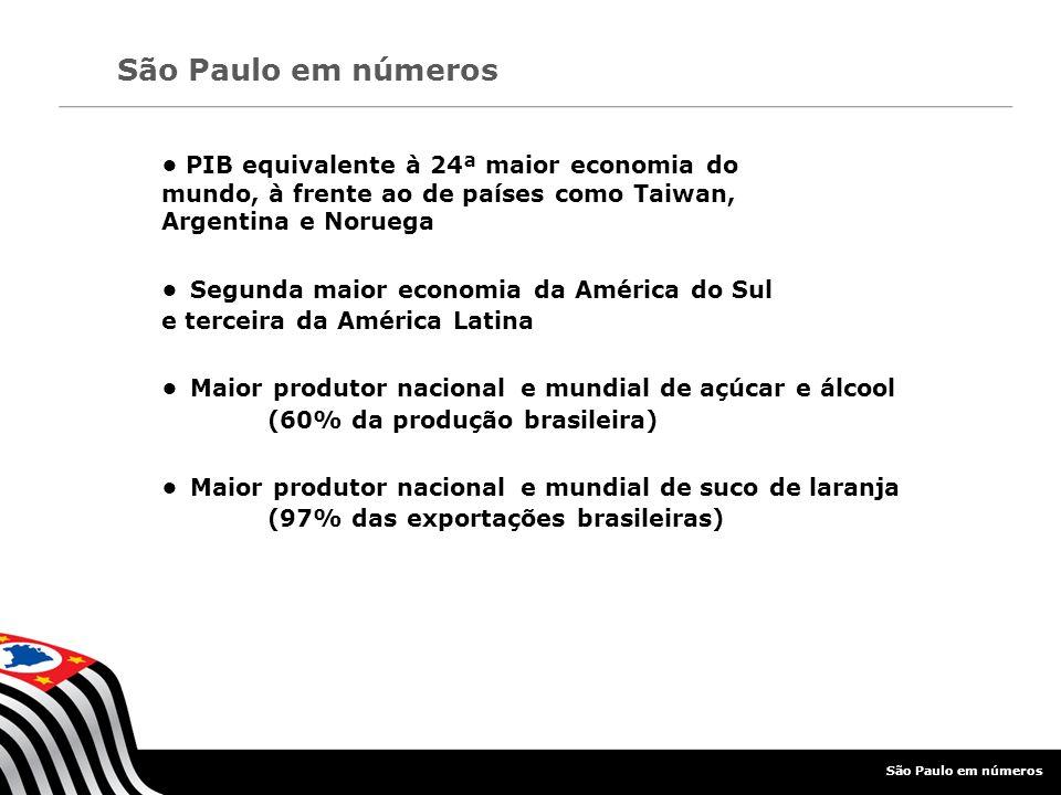 • Maior produtor nacional e mundial de açúcar e álcool