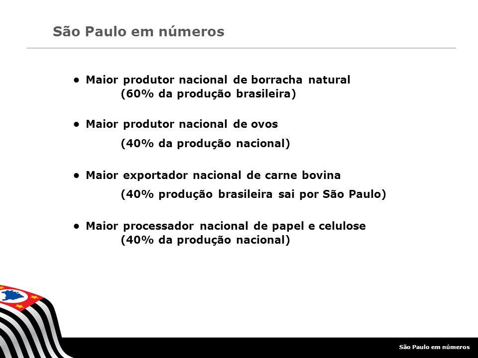 • Maior produtor nacional de ovos (40% da produção nacional)