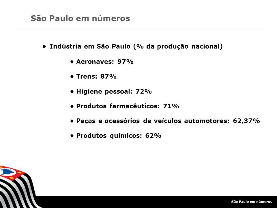 • Indústria em São Paulo (% da produção nacional) • Aeronaves: 97%
