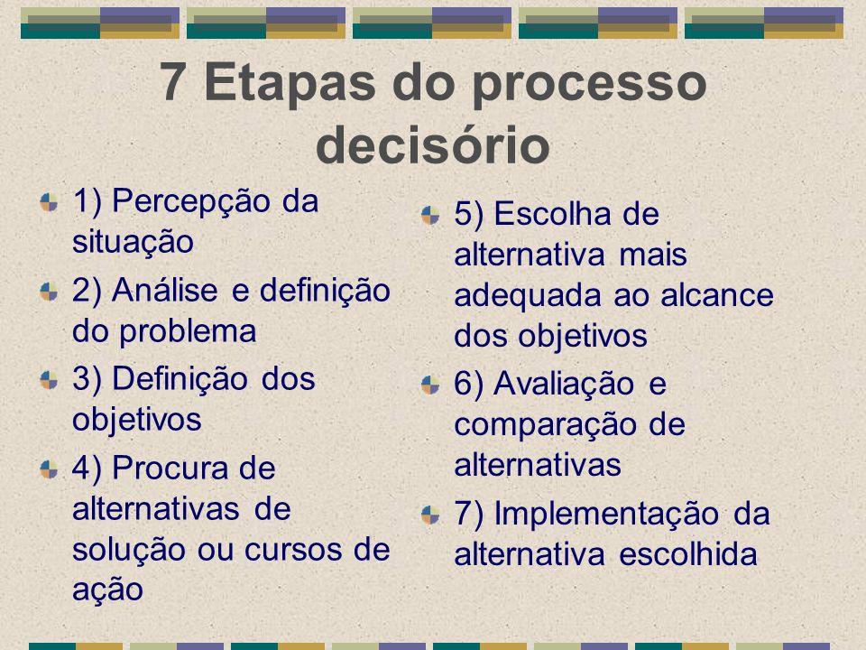 7 Etapas do processo decisório