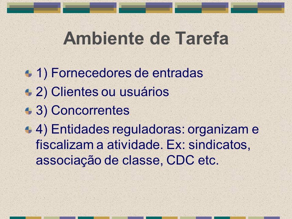 Ambiente de Tarefa 1) Fornecedores de entradas 2) Clientes ou usuários