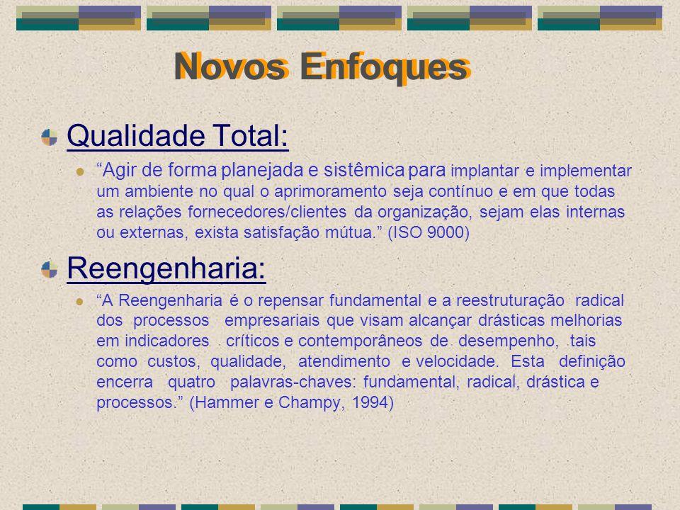 Novos Enfoques Qualidade Total: Reengenharia:
