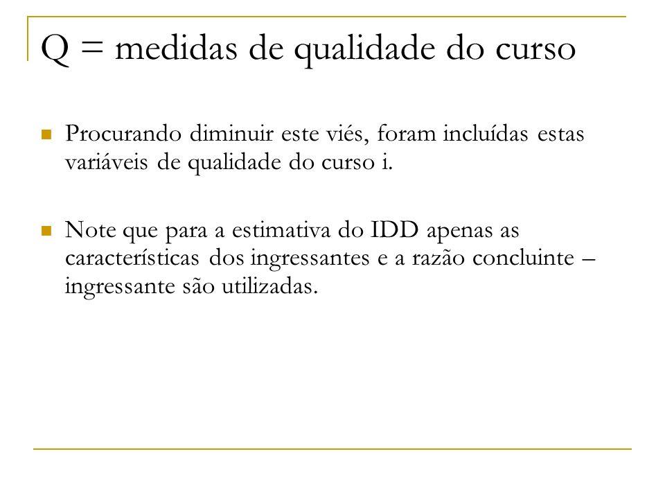 Q = medidas de qualidade do curso