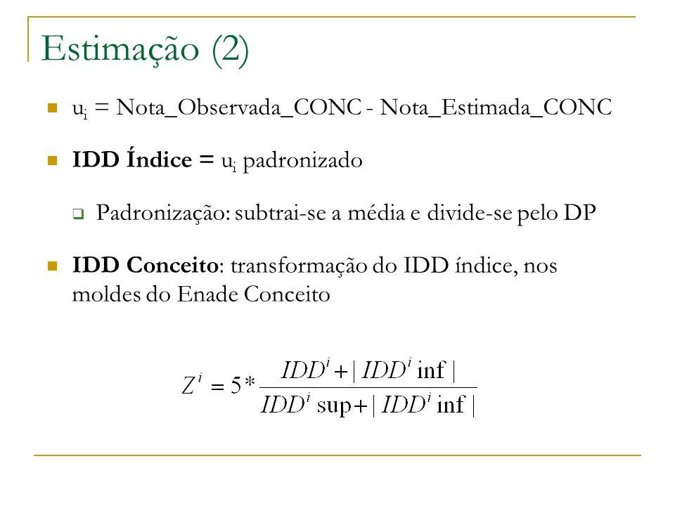 Estimação (2) ui = Nota_Observada_CONC - Nota_Estimada_CONC