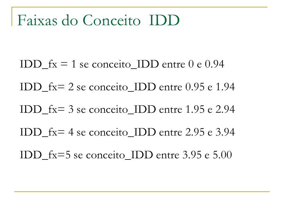 Faixas do Conceito IDD IDD_fx = 1 se conceito_IDD entre 0 e 0.94