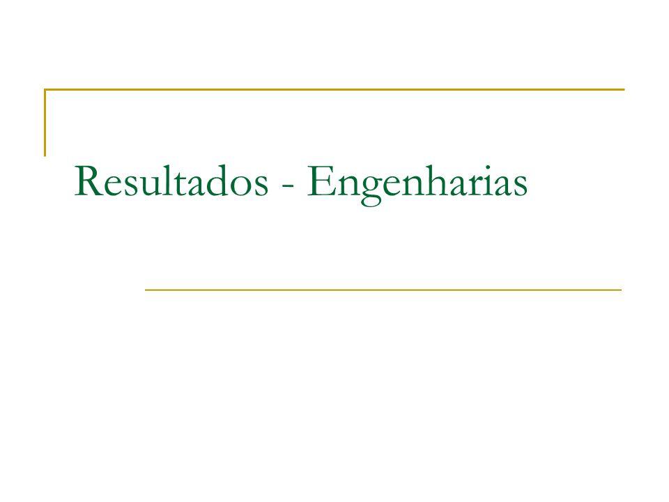 Resultados - Engenharias
