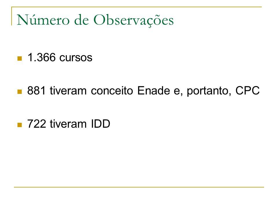 Número de Observações 1.366 cursos