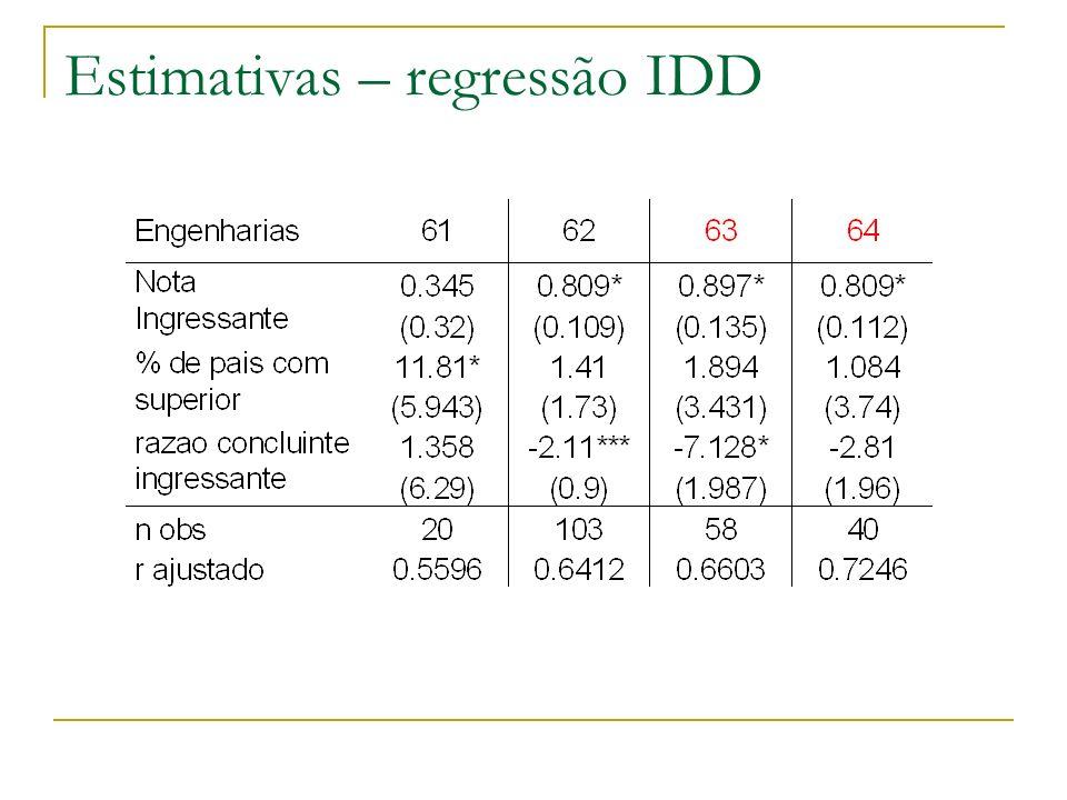 Estimativas – regressão IDD