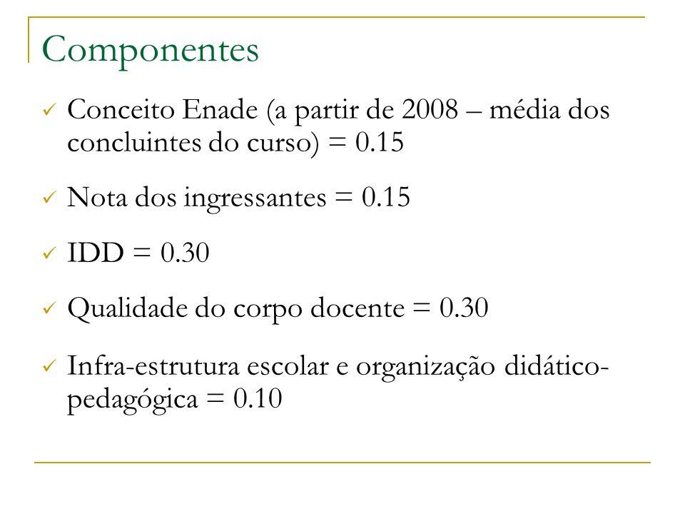 Componentes Conceito Enade (a partir de 2008 – média dos concluintes do curso) = 0.15. Nota dos ingressantes = 0.15.