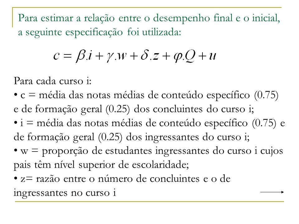 Para estimar a relação entre o desempenho final e o inicial, a seguinte especificação foi utilizada: